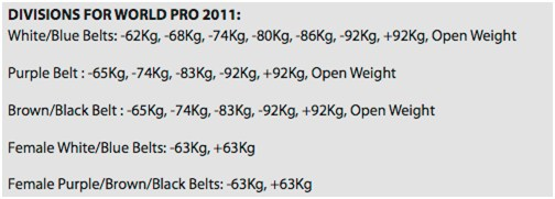 New categories at the World Pro BJJ 2011