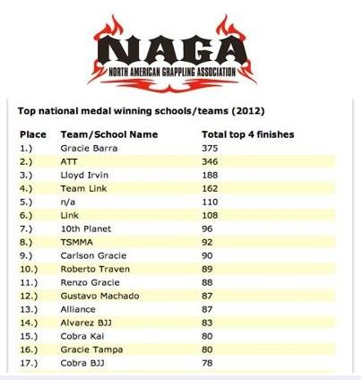 Ranking Naga