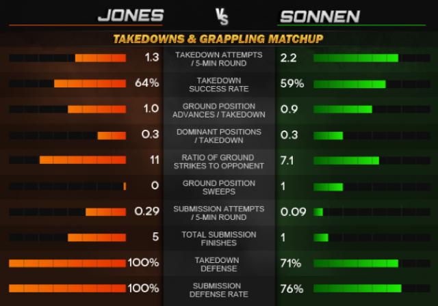 Quedas de Jon Jones no UFC