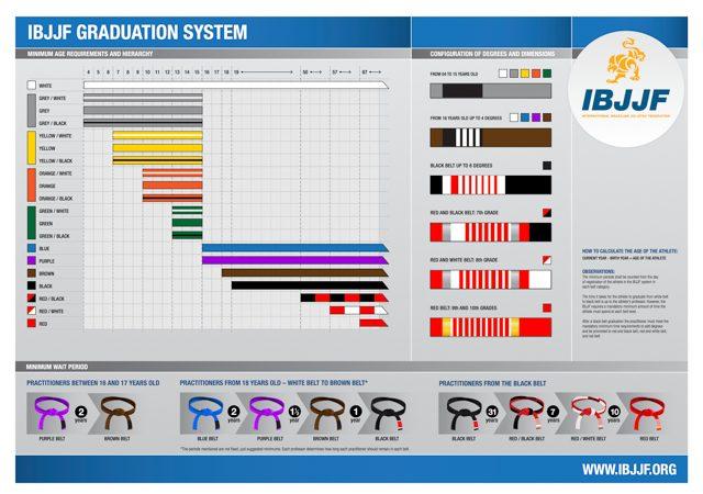 IBJJF Jiu-Jitsu Graduation System Poster