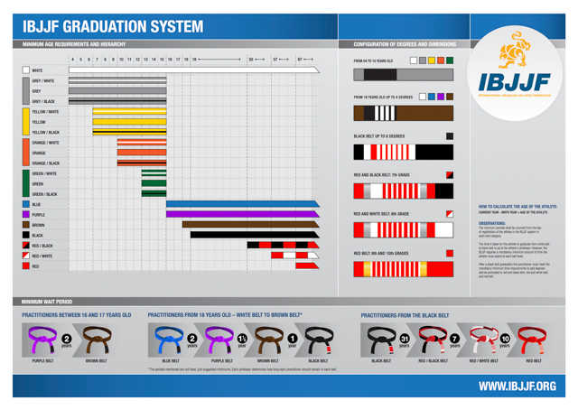 Pôster com a ordem das faixas pelo IBJJF. Foto: IBJJF.org
