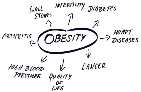 obesity-cloud