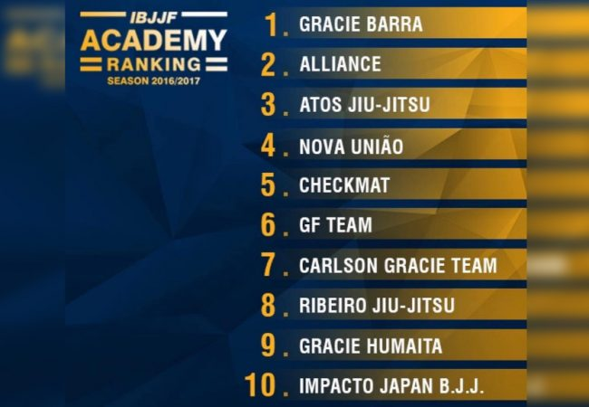 IBJJF: Gracie Barra e Alliance no topo do ranking do Jiu-Jitsu